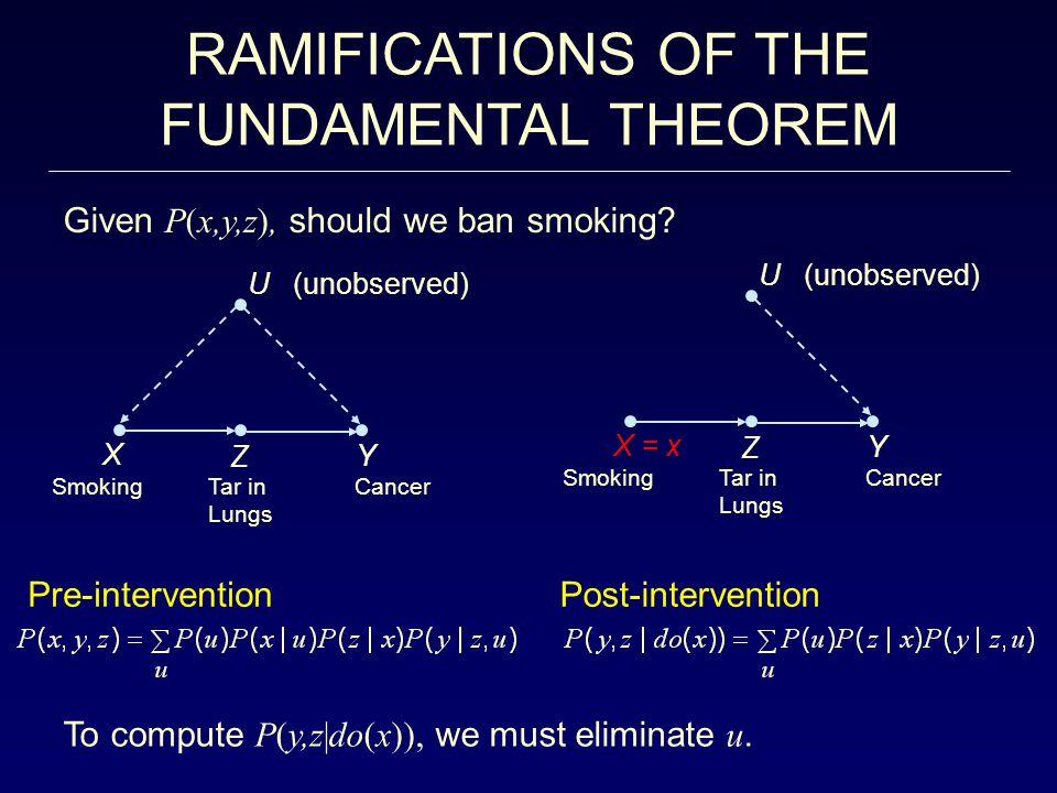 RAMIFICATIONS OF THE FUNDAMENTAL THEOREM U (unobserved) X = x Z Y SmokingTar in Lungs Cancer U (unobserved) X Z Y SmokingTar in Lungs Cancer Given P(x,y,z), should we ban smoking.