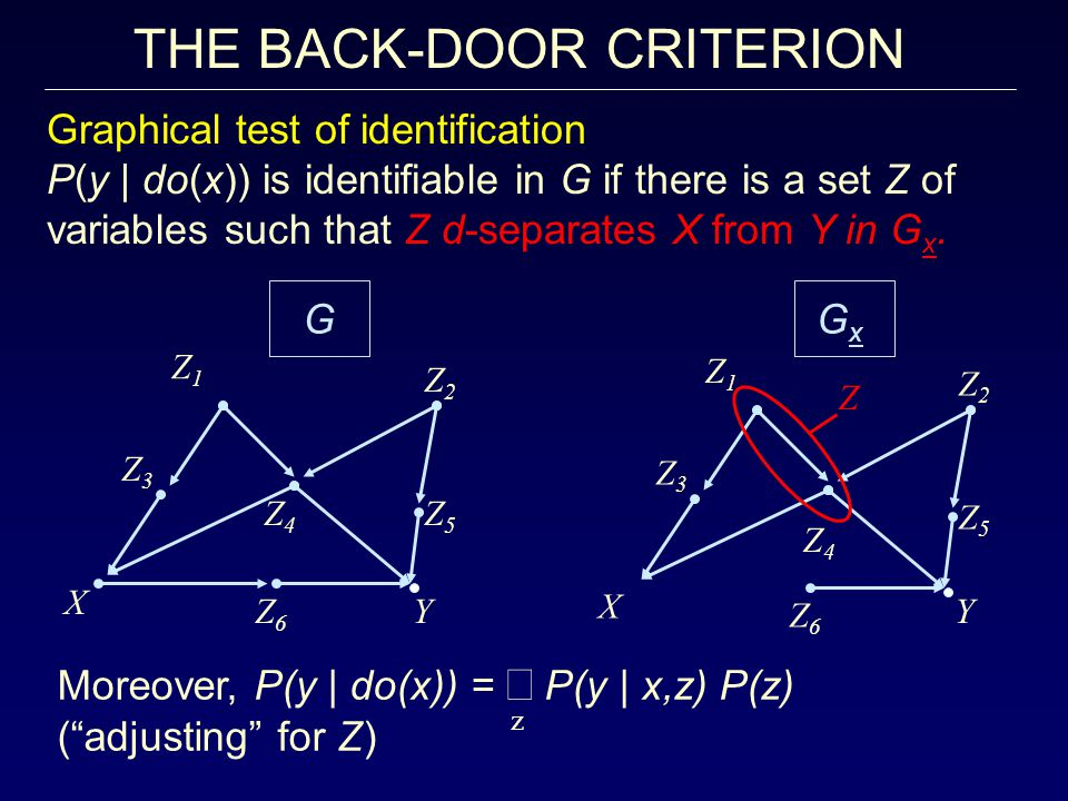 THE BACK-DOOR CRITERION Graphical test of identification P(y | do(x)) is identifiable in G if there is a set Z of variables such that Z d-separates X from Y in G x.