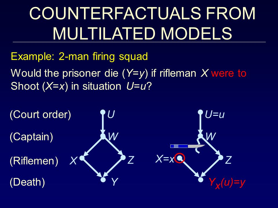 U=u Y x (u)=y Z W X=x U Y Z W X COUNTERFACTUALS FROM MULTILATED MODELS (Riflemen) (Captain) (Court order) (Death) Example: 2-man firing squad Would the prisoner die (Y=y) if rifleman X were to Shoot (X=x) in situation U=u