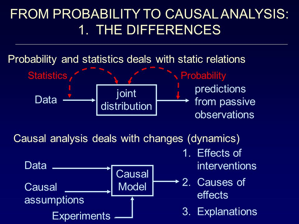 A RECENT IDENTIFICATION RESULT Theorem: [ Tian and Pearl, 2001] The causal effect P(y|do(x)) is identifiable whenever the ancestral graph of Y contains no confounding path ( ) between X and any of its children.
