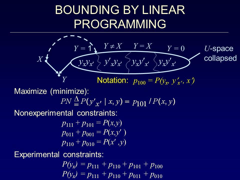 BOUNDING BY LINEAR PROGRAMMING Maximize (minimize): Nonexperimental constraints: p 111 + p 101 = P(x,y) p 011 + p 001 = P(x,y ) p 110 + p 010 = P(x,y) Experimental constraints: P(y x ) = p 111 + p 110 + p 101 + p 100 P(y x ) = p 111 + p 110 + p 011 + p 010 yxyxyxyx yxyxyxyx yxyxyxyx yxyxyxyx X Y Y = 1Y = 1 Y  X Y = X Y = 0 U -space collapsed Notation: p 100 = P(y x, y x, x)