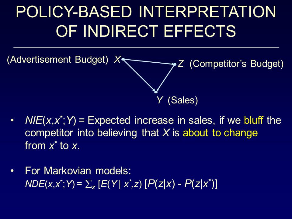 NIE(x,x * ;Y) = Expected increase in sales, if we bluff the competitor into believing that X is about to change from x * to x.
