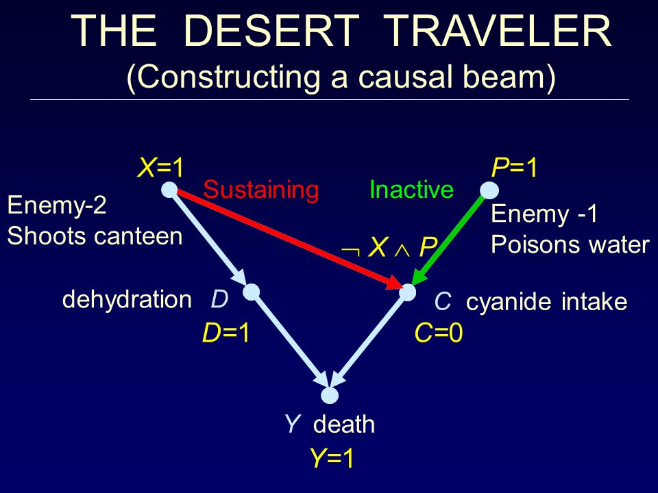 Inactive dehydration D Y death C cyanide intake Enemy -1 Poisons water Enemy-2 Shoots canteen Sustaining THE DESERT TRAVELER (Constructing a causal beam)  X  P P=1X =1 D=1C=0 Y=1