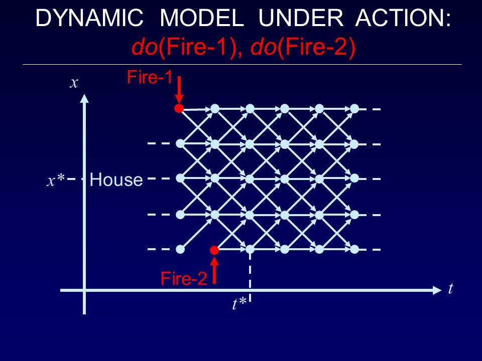 DYNAMIC MODEL UNDER ACTION: do(Fire-1), do(Fire-2) x x* House t* Fire-1 Fire-2 t