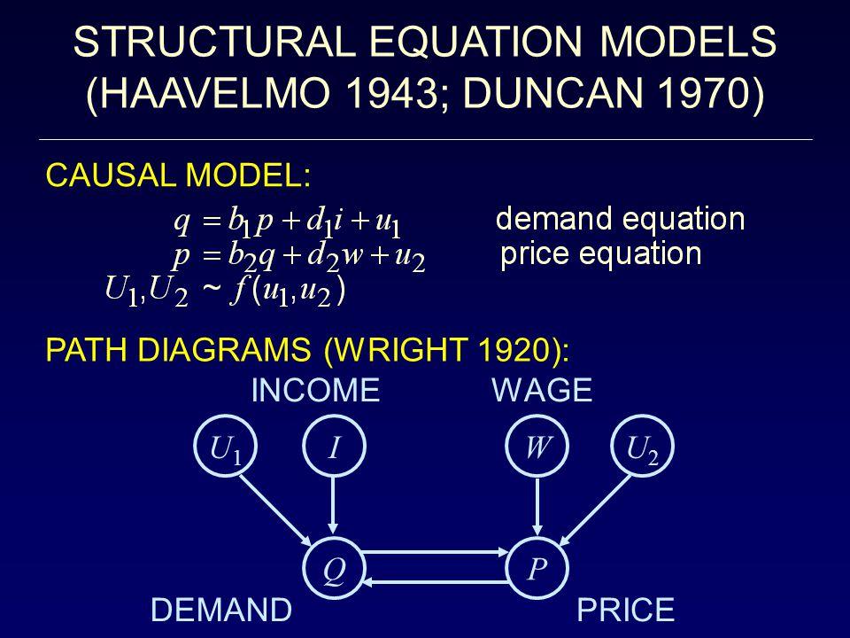 STRUCTURAL EQUATION MODELS (HAAVELMO 1943; DUNCAN 1970) CAUSAL MODEL: U1U1 U2U2 IW QP INCOME DEMANDPRICE WAGE PATH DIAGRAMS (WRIGHT 1920):