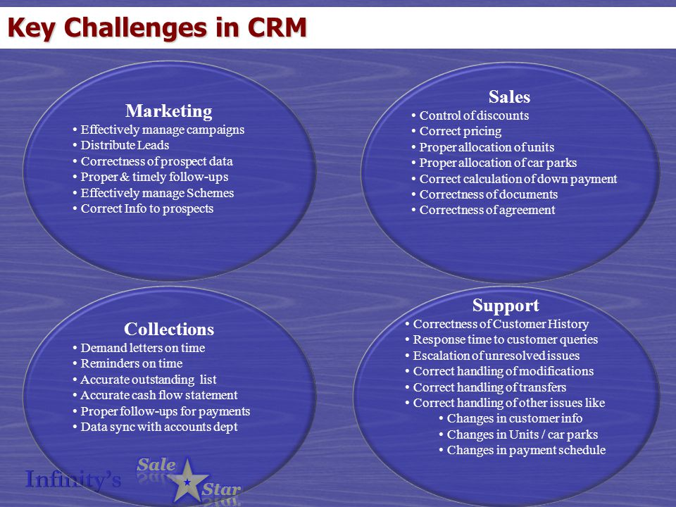 Key Challenges in CRM Marketing Effectively manage campaigns Distribute Leads Correctness of prospect data Proper & timely follow-ups Effectively manage Schemes Correct Info to prospects Sales Control of discounts Correct pricing Proper allocation of units Proper allocation of car parks Correct calculation of down payment Correctness of documents Correctness of agreement Collections Demand letters on time Reminders on time Accurate outstanding list Accurate cash flow statement Proper follow-ups for payments Data sync with accounts dept Support Correctness of Customer History Response time to customer queries Escalation of unresolved issues Correct handling of modifications Correct handling of transfers Correct handling of other issues like Changes in customer info Changes in Units / car parks Changes in payment schedule