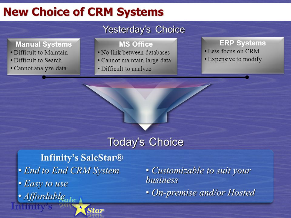 New Choice of CRM Systems Yesterday's Choice Infinity's SaleStar® End to End CRM System End to End CRM System Easy to use Easy to use Affordable Affor