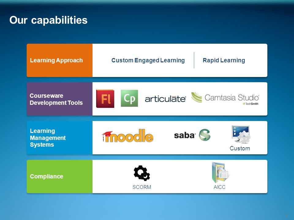 Our capabilities 2 Learning Approach CoursewareDevelopment Tools LearningManagementSystems Compliance Custom AICCSCORM Custom Engaged LearningRapid Learning