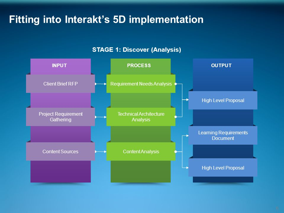 STAGE 1: Discover (Analysis) Fitting into Interakt's 5D implementation 6 OUTPUT Content Analysis Technical Architecture Analysis Requirement Needs Analysis PROCESSINPUT Content Sources Project Requirement Gathering Client Brief RFP High Level Proposal Learning Requirements Document High Level Proposal