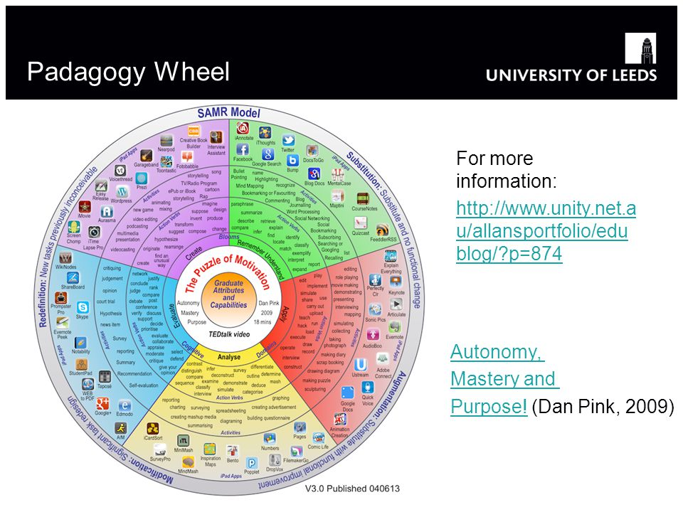 Padagogy Wheel For more information: http://www.unity.net.a u/allansportfolio/edu blog/ p=874 Autonomy, Mastery and Purpose!Purpose.