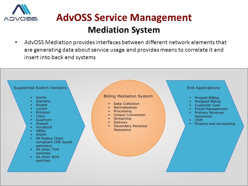 AdvOSS Service Management Mediation System AdvOSS Mediation provides interfaces between different network elements that are generating data about service usage and provides means to correlate it and insert into back end systems