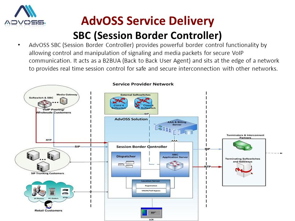 AdvOSS SBC (Session Border Controller) provides powerful border control functionality by allowing control and manipulation of signaling and media packets for secure VoIP communication.