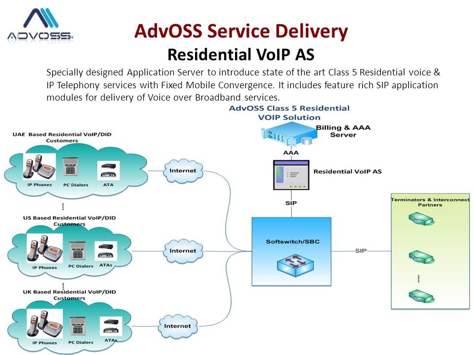 Specially designed Application Server to introduce state of the art Class 5 Residential voice & IP Telephony services with Fixed Mobile Convergence.