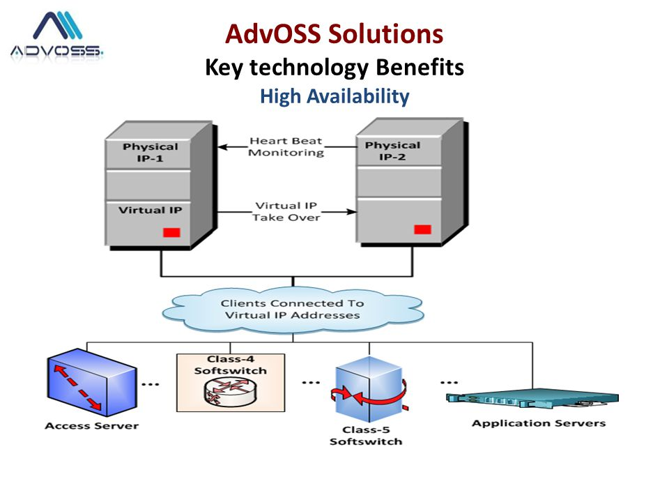 AdvOSS Solutions Key technology Benefits High Availability