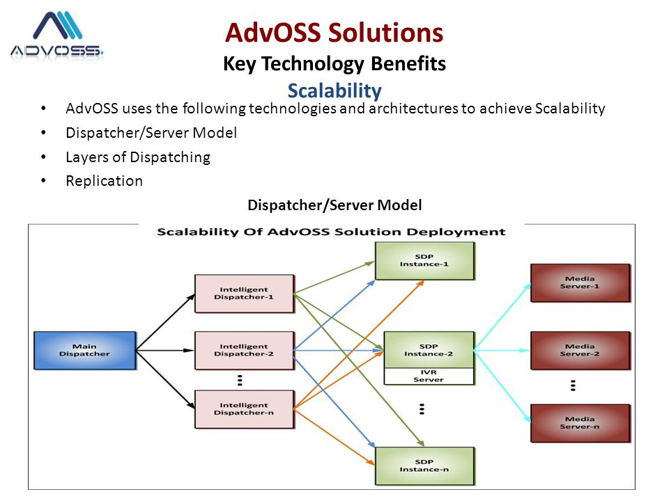 AdvOSS uses the following technologies and architectures to achieve Scalability Dispatcher/Server Model Layers of Dispatching Replication Dispatcher/Server Model AdvOSS Solutions Key Technology Benefits Scalability