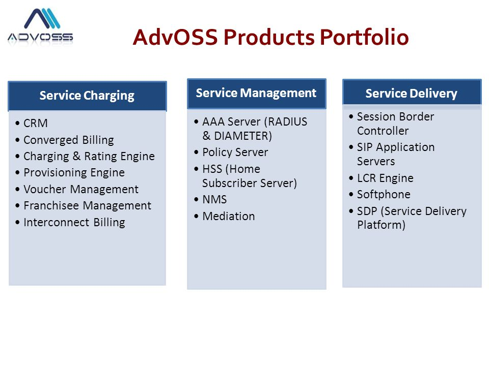 Diverse Portfolio of future proof Billing & OSS Products CRM & Order Management Provisioning Engine Converged Billing Charging & Rating Engine Voucher Management Franchisee Management Interconnect Billing
