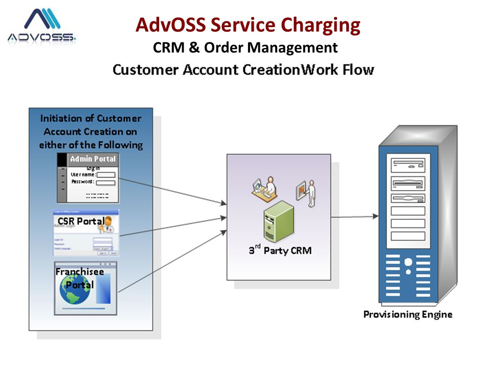 Powerful work flow based Provisioning Application for CSPs that enables quick activation of multiple services in an integrated manner across various technology domains.