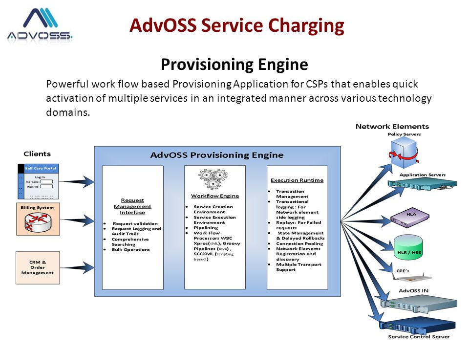 AdvOSS Service Management HSS (Home Subscriber Server) HSS (Home Subscriber Server) is the repository that maintains the information about all the Service Profiles for the Services.