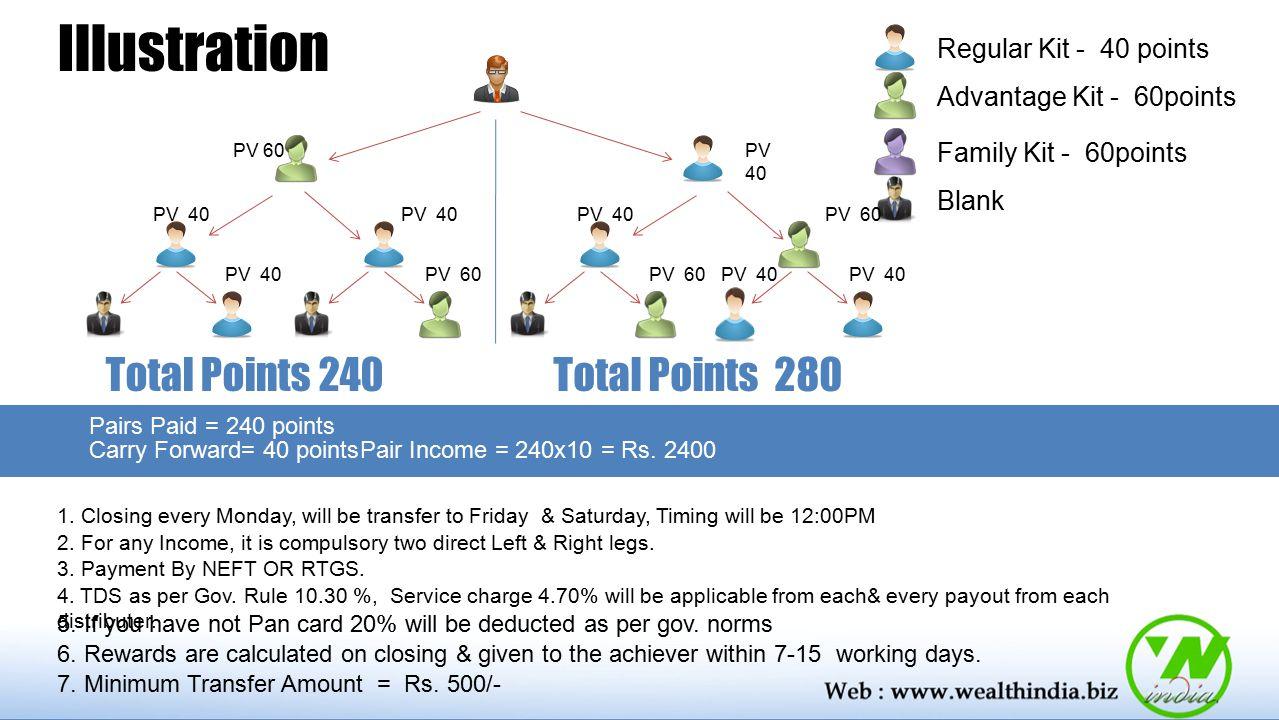 Illustration Regular Kit - 40 points Advantage Kit - 60points Family Kit - 60points Blank PV 60 PV 40 PV 60 Total Points 240 PV 40 PV 60 PV 40 Total P