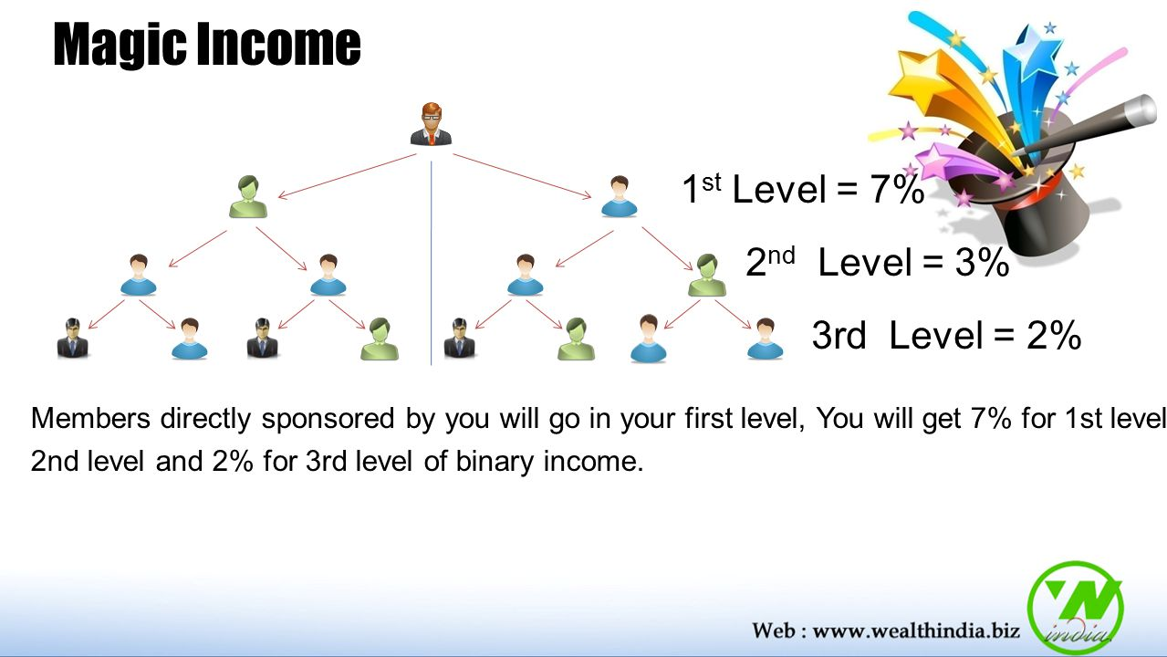 Magic Income 1 st Level = 7% 2 nd Level = 3% 3rd Level = 2% Members directly sponsored by you will go in your first level, You will get 7% for 1st level, 3% for 2nd level and 2% for 3rd level of binary income.