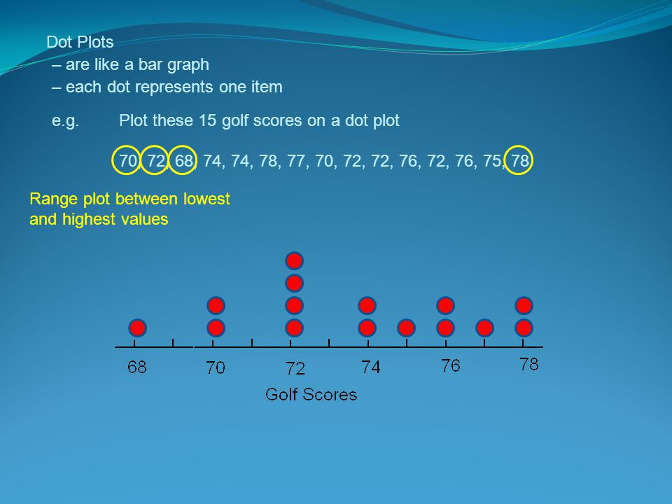 Dot Plots – are like a bar graph – each dot represents one item e.g. Plot these 15 golf scores on a dot plot 70, 72, 68, 74, 74, 78, 77, 70, 72, 72, 7