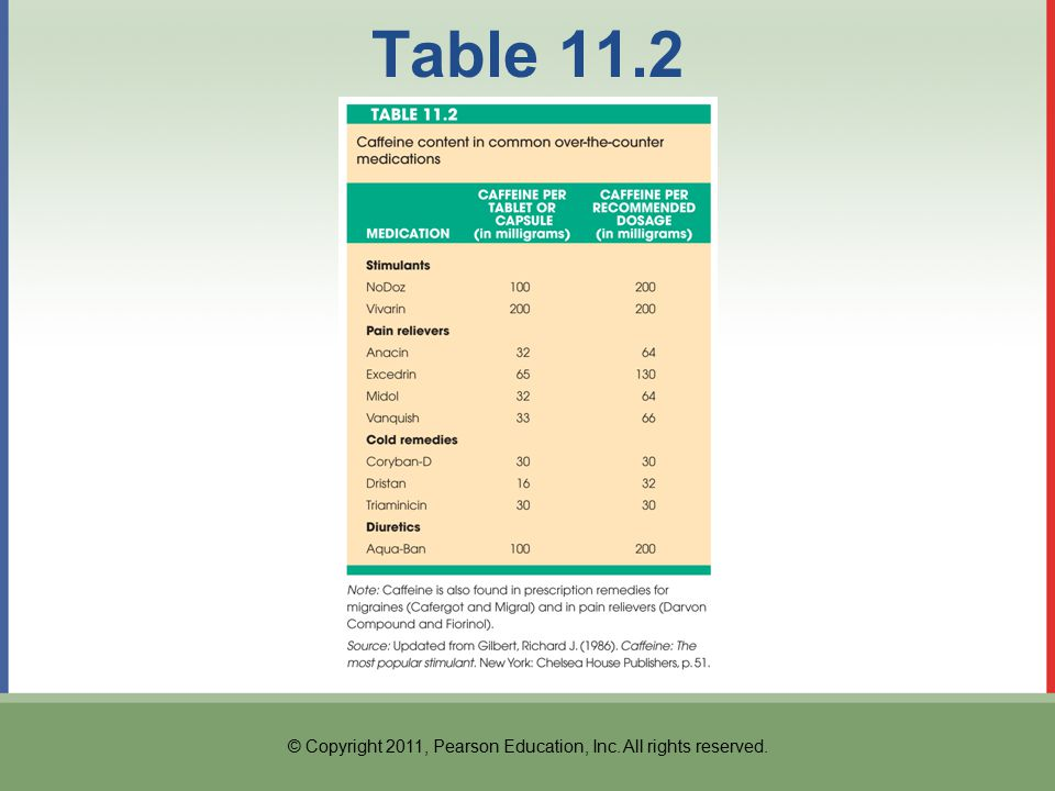 © Copyright 2011, Pearson Education, Inc. All rights reserved. Table 11.2