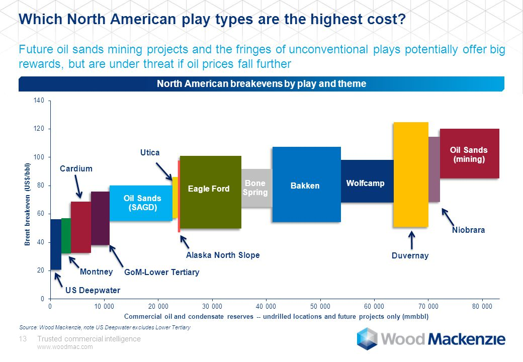 Trusted commercial intelligence www.woodmac.com 13 Which North American play types are the highest cost.