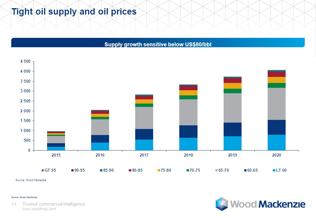 Trusted commercial intelligence www.woodmac.com 14 Tight oil supply and oil prices Source: Wood Mackenzie Supply growth sensitive below US$80/bbl