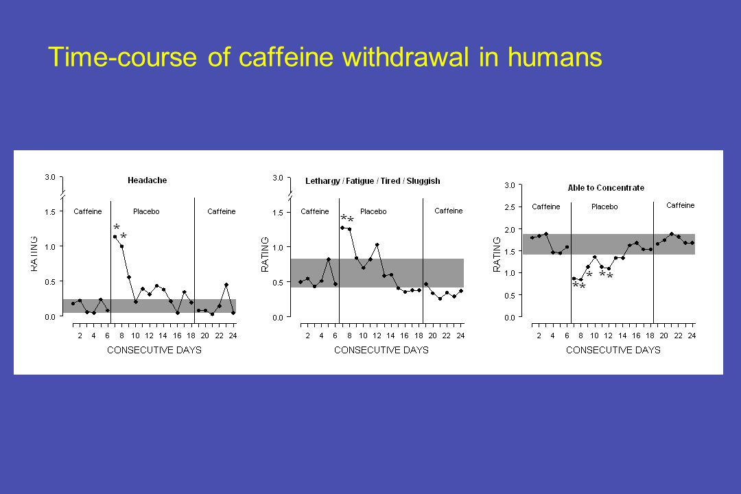 Time-course of caffeine withdrawal in humans