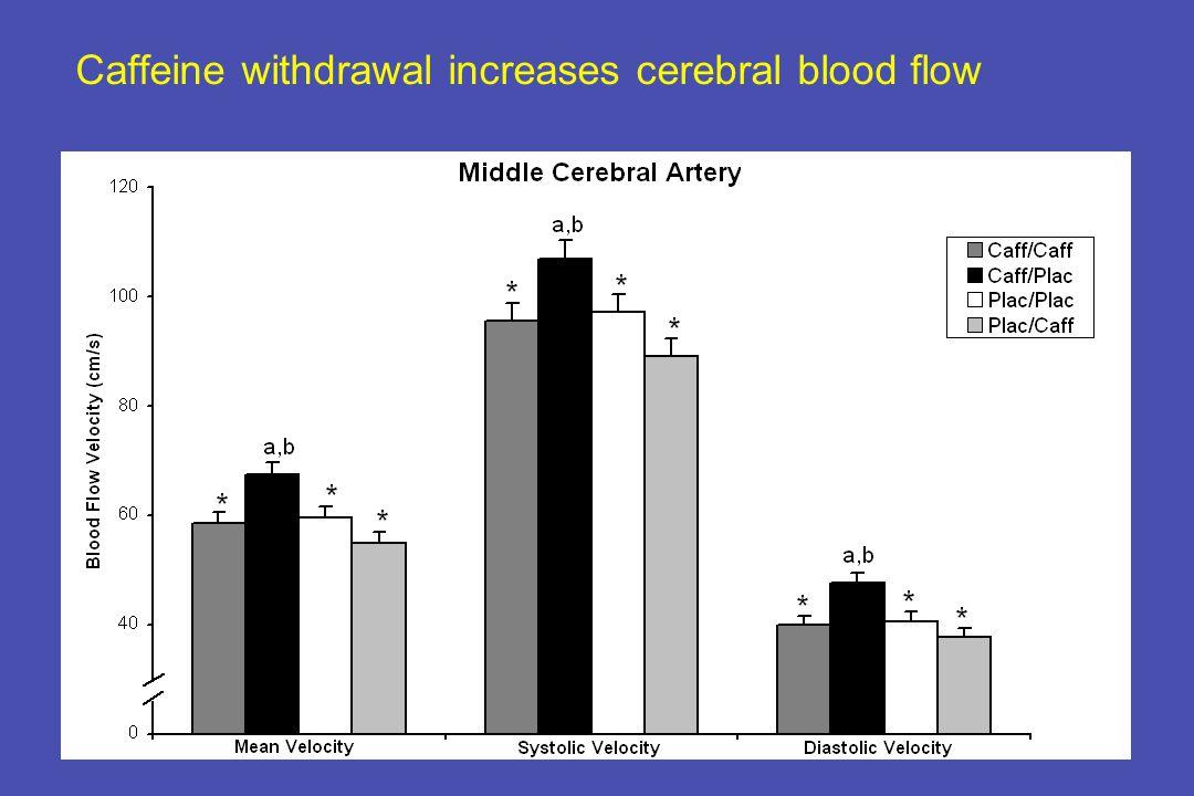 Caffeine withdrawal increases cerebral blood flow
