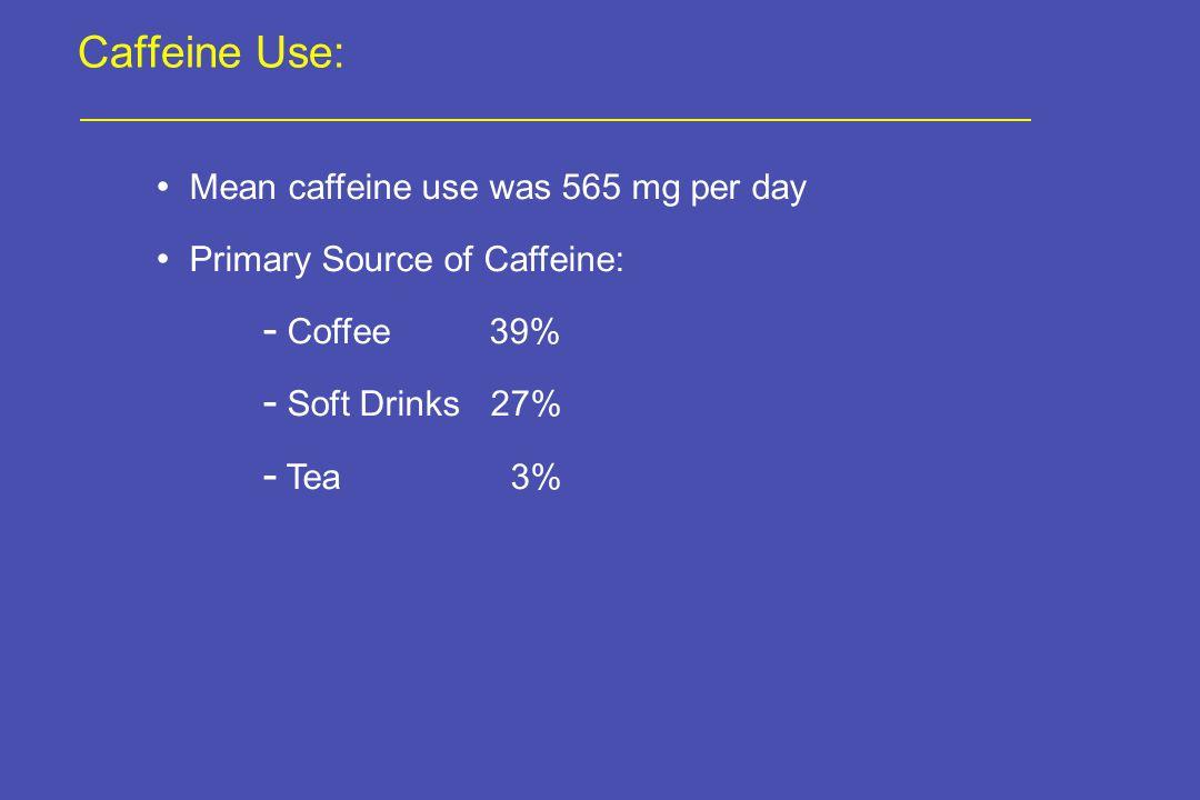 Caffeine Use: Mean caffeine use was 565 mg per day Primary Source of Caffeine: - Coffee 39% - Soft Drinks 27% - Tea 3%