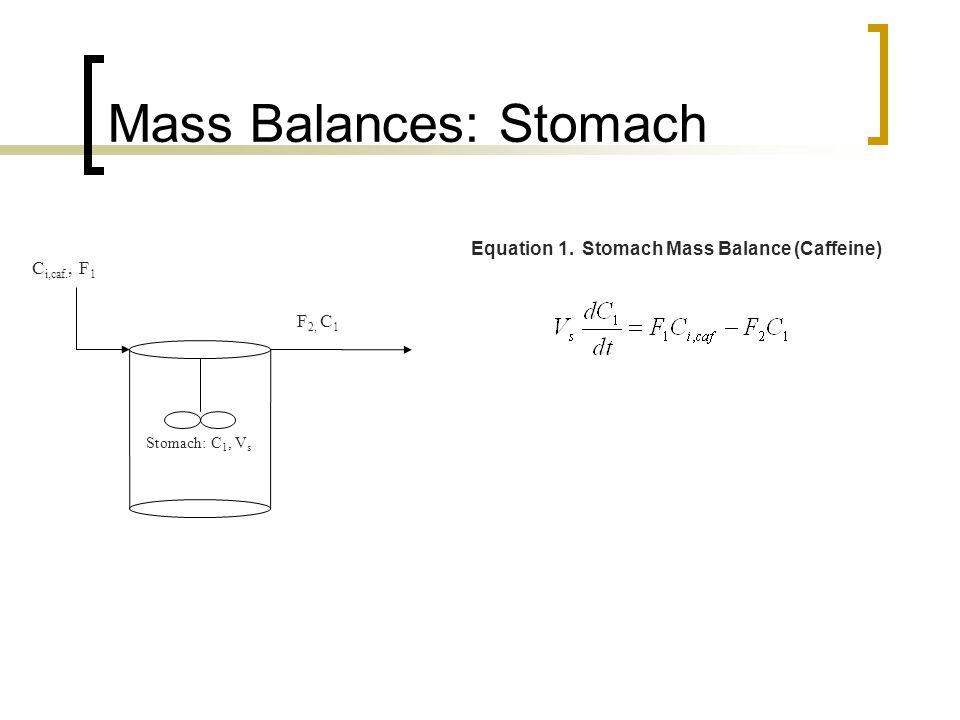 Mass Balances: Stomach C i,caf., F 1 Stomach: C 1, V s F 2, C 1 Equation 1.