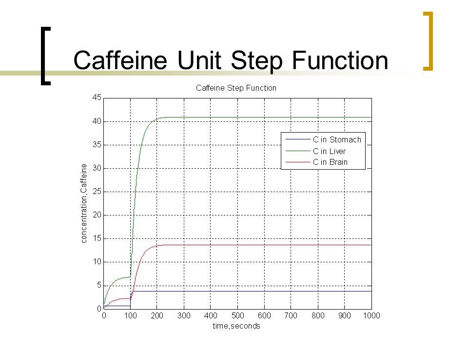 Caffeine Unit Step Function