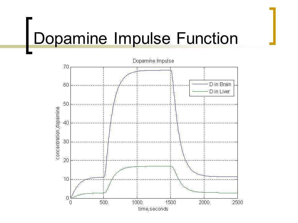 Dopamine Impulse Function