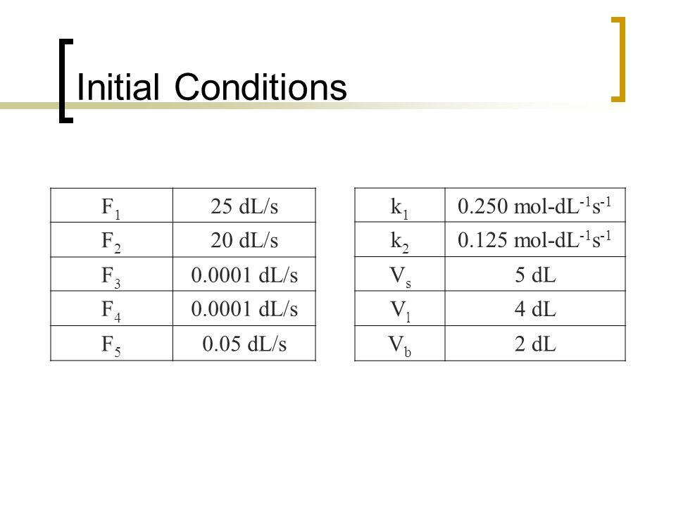 Initial Conditions F1F1 25 dL/s F2F2 20 dL/s F3F3 0.0001 dL/s F4F4 F5F5 0.05 dL/s k1k1 0.250 mol-dL -1 s -1 k2k2 0.125 mol-dL -1 s -1 VsVs 5 dL VlVl 4 dL VbVb 2 dL