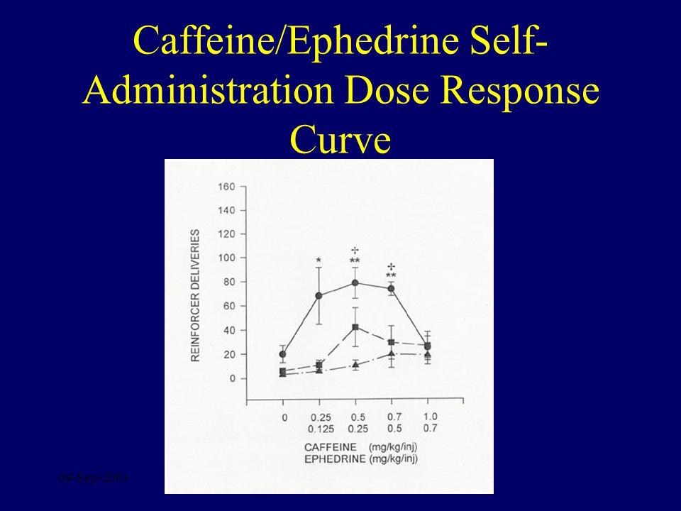 09-Sep-2003 Caffeine/Ephedrine Self- Administration Dose Response Curve