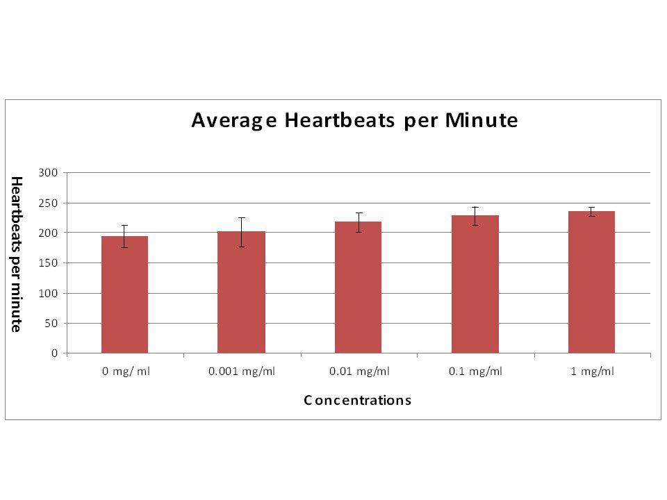 Heartbeats per minute