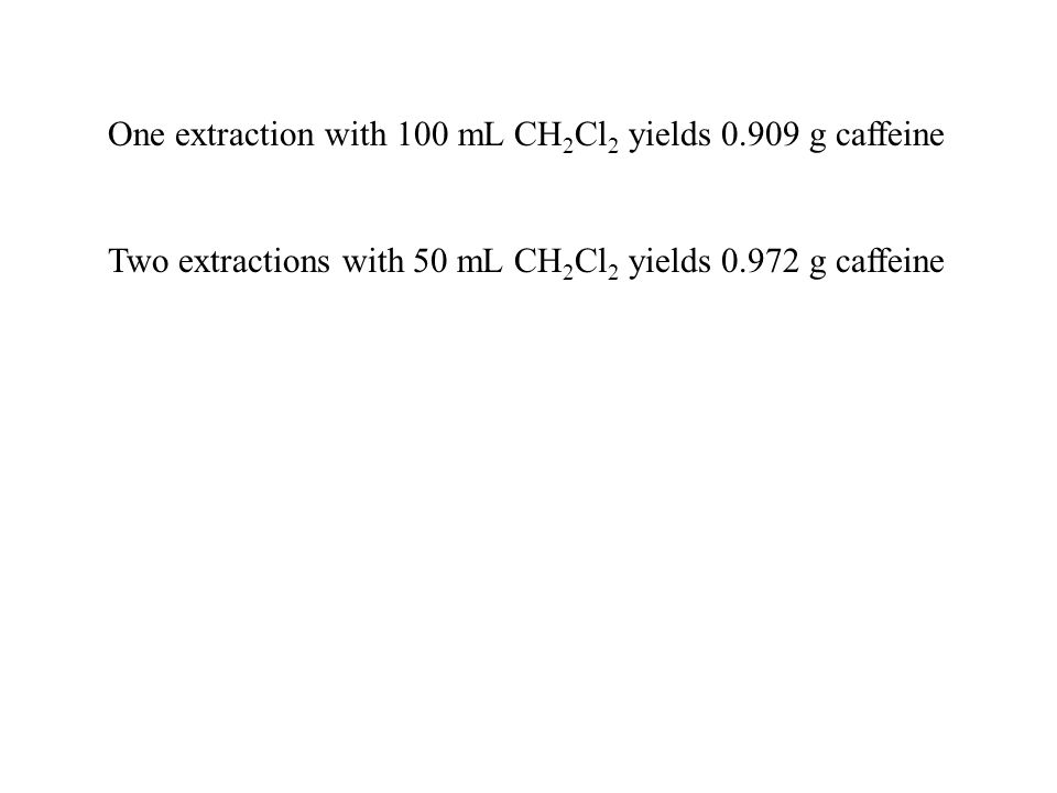 One extraction with 100 mL CH 2 Cl 2 yields 0.909 g caffeine Two extractions with 50 mL CH 2 Cl 2 yields 0.972 g caffeine