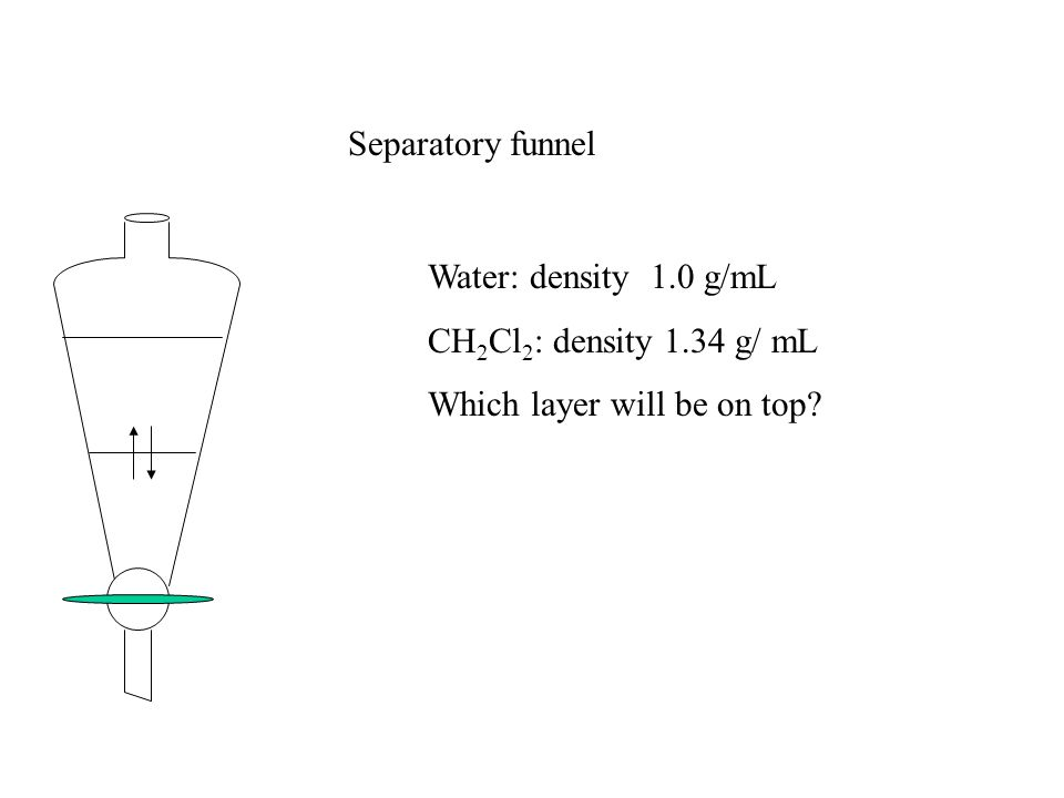 Separatory funnel Water: density 1.0 g/mL CH 2 Cl 2 : density 1.34 g/ mL Which layer will be on top?