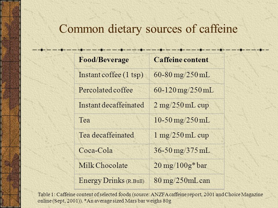 Common dietary sources of caffeine Food/BeverageCaffeine content Instant coffee (1 tsp)60-80 mg/250 mL Percolated coffee60-120 mg/250 mL Instant decaffeinated2 mg/250 mL cup Tea10-50 mg/250 mL Tea decaffeinated1 mg/250 mL cup Coca-Cola36-50 mg/375 mL Milk Chocolate20 mg/100g* bar Energy Drinks (R.Bull) 80 mg/250mL can Table 1: Caffeine content of selected foods (source: ANZFA caffeine report, 2001 and Choice Magazine online (Sept, 2001)).