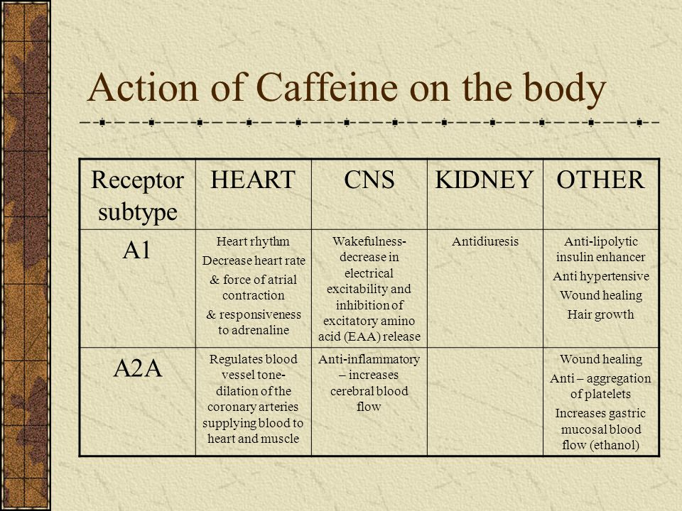 Action of Caffeine on the body Receptor subtype HEARTCNSKIDNEYOTHER A1 Heart rhythm Decrease heart rate & force of atrial contraction & responsiveness to adrenaline Wakefulness- decrease in electrical excitability and inhibition of excitatory amino acid (EAA) release AntidiuresisAnti-lipolytic insulin enhancer Anti hypertensive Wound healing Hair growth A2A Regulates blood vessel tone- dilation of the coronary arteries supplying blood to heart and muscle Anti-inflammatory – increases cerebral blood flow Wound healing Anti – aggregation of platelets Increases gastric mucosal blood flow (ethanol)