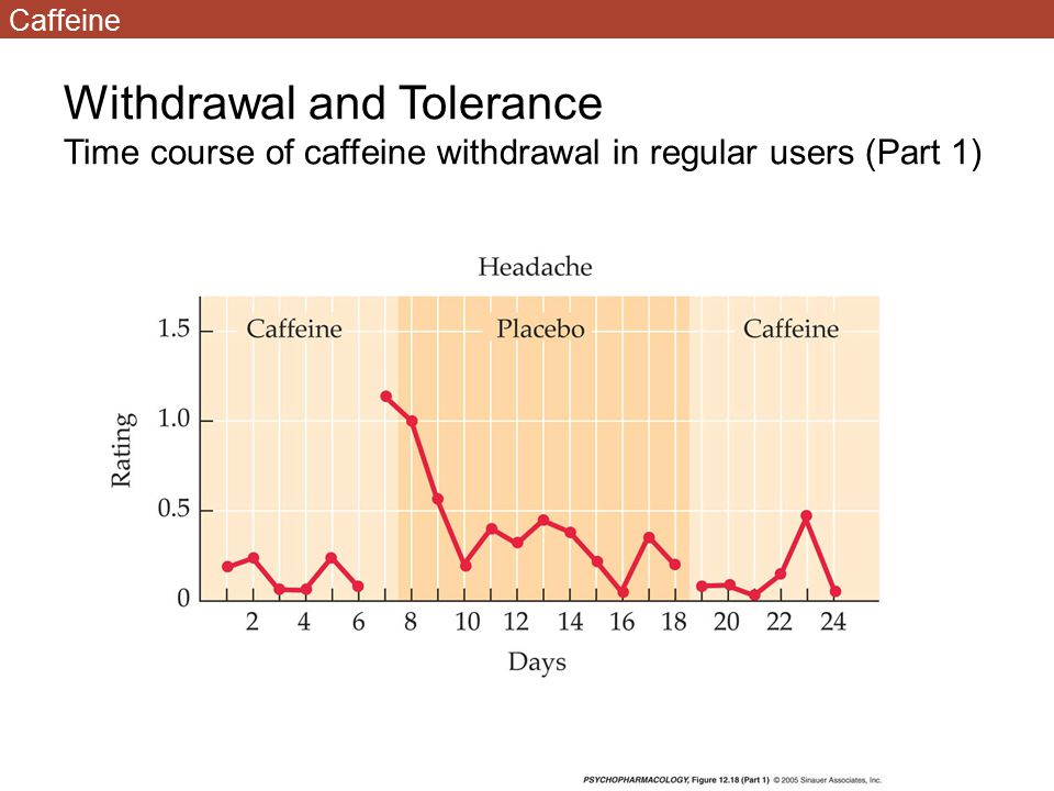 Withdrawal and Tolerance Time course of caffeine withdrawal in regular users (Part 1) Caffeine