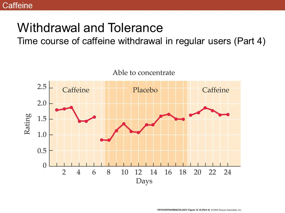 Withdrawal and Tolerance Time course of caffeine withdrawal in regular users (Part 4) Caffeine