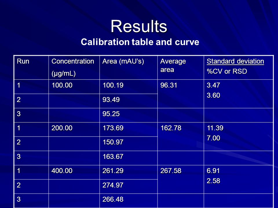Results Calibration table and curve Run Concentration (µg/mL) Area (mAU's) Average area Standard deviation %CV or RSD 1100.00100.1996.313.473.60 293.49 395.25 1200.00173.69162.7811.397.00 2150.97 3163.67 1400.00261.29267.586.912.58 2274.97 3266.48 1600.00362.40377.9814.543.85 2391.18 3380.35