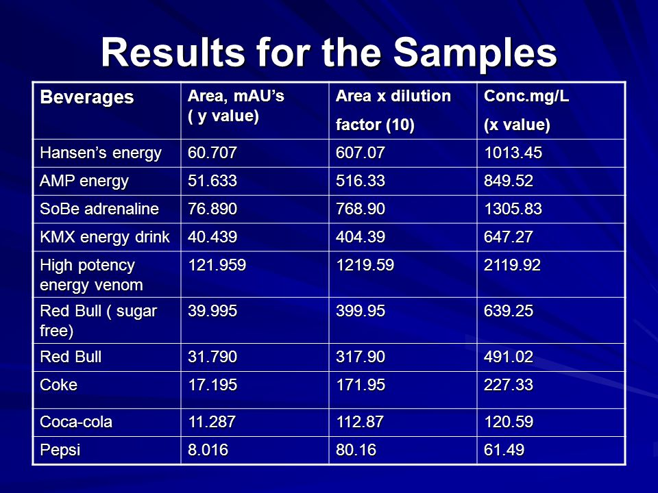 Results for the Samples Beverages Area, mAU's ( y value) Area x dilution factor (10) Conc.mg/L (x value) Hansen's energy 60.707607.071013.45 AMP energ