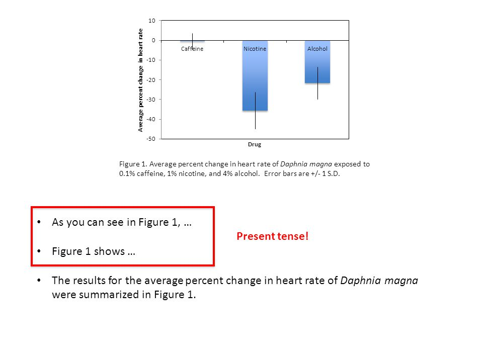 As you can see in Figure 1, … Figure 1 shows … The results for the average percent change in heart rate of Daphnia magna were summarized in Figure 1.