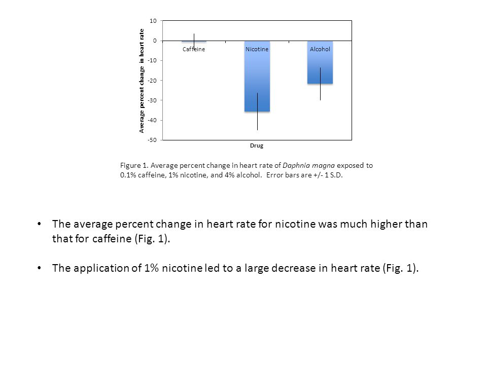 Figure 1. Average percent change in heart rate of Daphnia magna exposed to 0.1% caffeine, 1% nicotine, and 4% alcohol. Error bars are +/- 1 S.D. The a