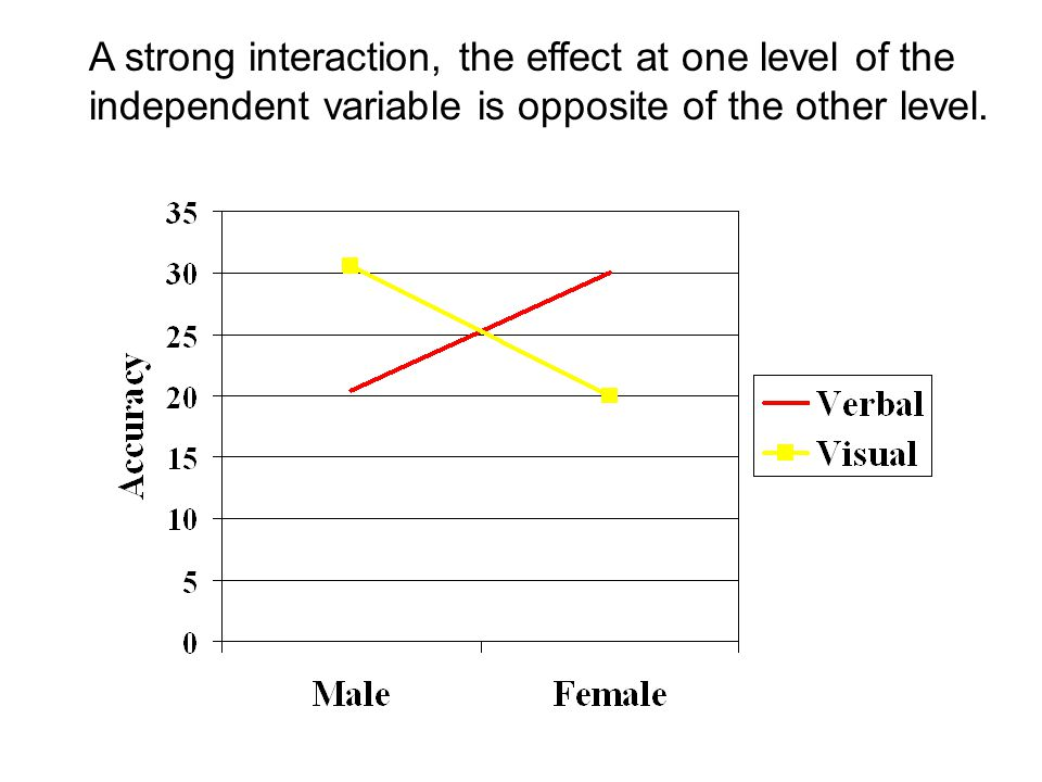A strong interaction, the effect at one level of the independent variable is opposite of the other level.
