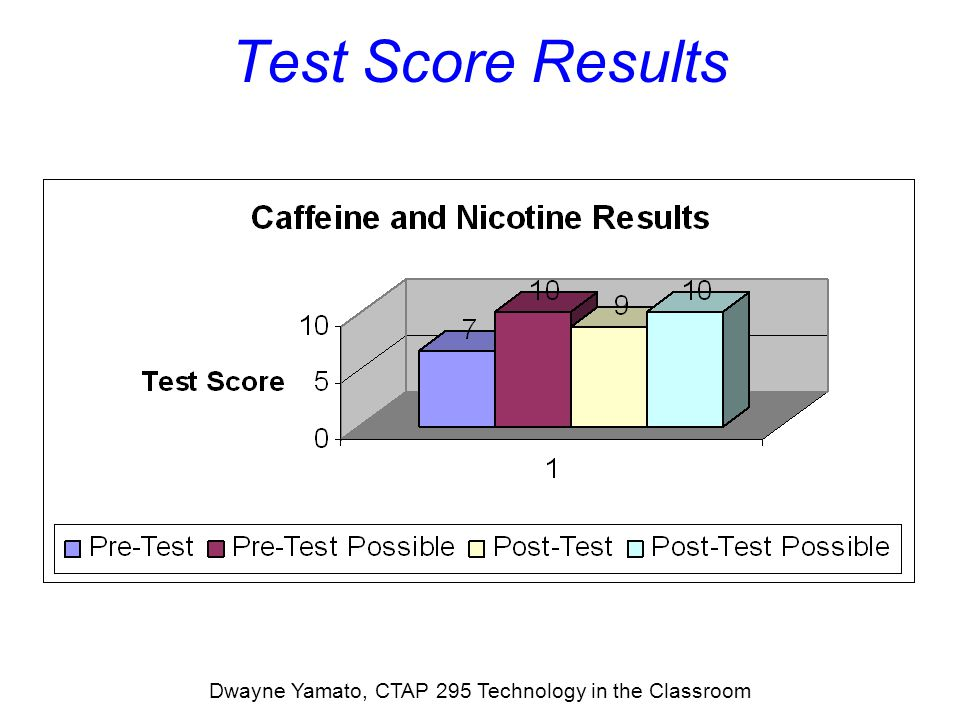 Test Score Results Dwayne Yamato, CTAP 295 Technology in the Classroom