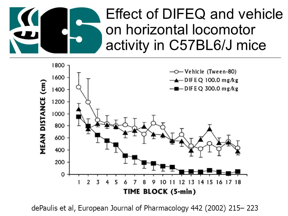 Effect of DIFEQ and vehicle on horizontal locomotor activity in C57BL6/J mice dePaulis et al, European Journal of Pharmacology 442 (2002) 215– 223